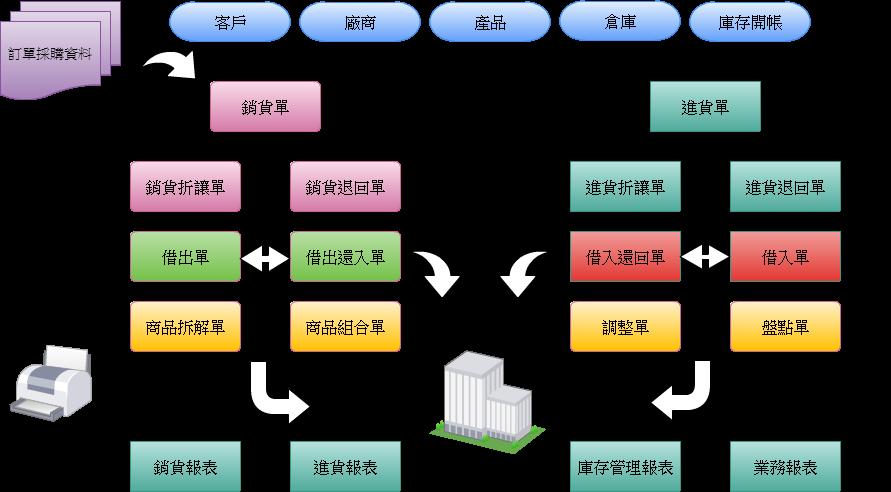erp企业资源规划系统
